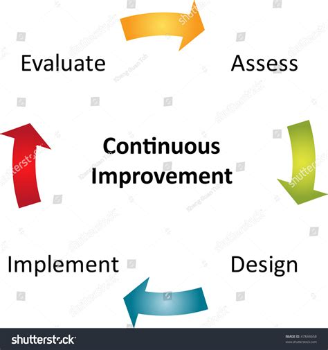 Mba Process Improvement by Continuous Improvement Process Cycle Business Strategy