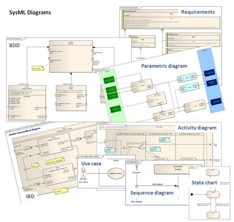 sysml diagrams systems modeling language