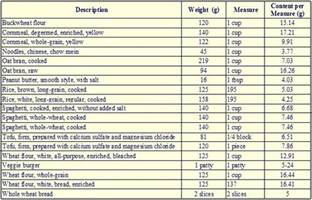 protein content of other vegetarian foods diaster