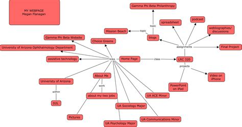 what is a concept map concept maps