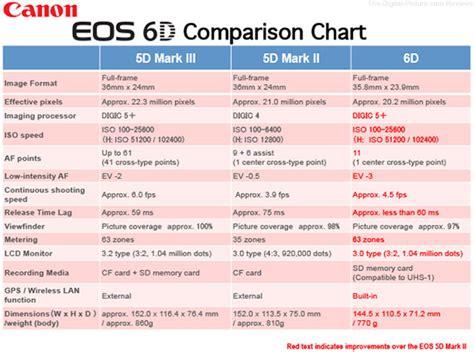 digital slr comparison canon 6d duyuruldu genel başlık
