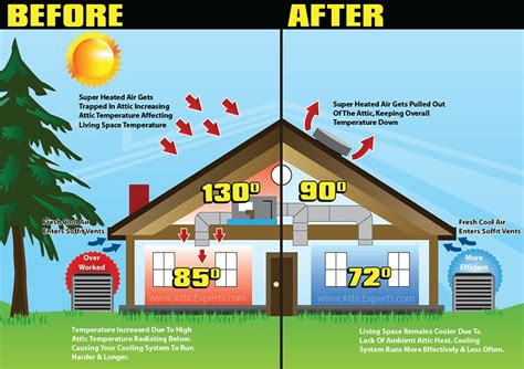 Home Design Cost Saving Tips summer insulation pays for itself