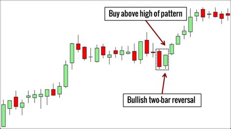 the pattern reversal 10 price action bar patterns you must know trading