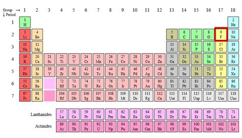 Fluorine Periodic Table by Hazards Of Fluorine Sentry Air Systems Inc