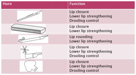 motor exercises for drooling myfunctional therapy in practice tongue thrust