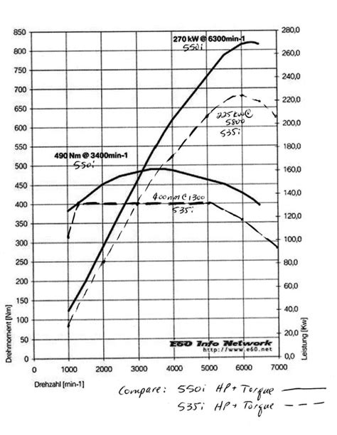 550i - 535i HP and Torque Curve Comparison - 5Series.net