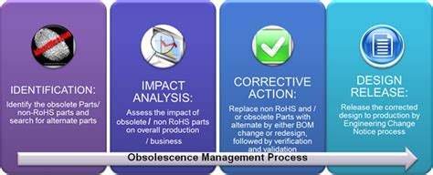 why is obsolescence management important today