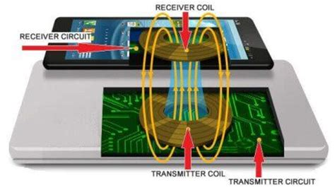 electromagnetic induction charging what is wireless charging how it works in cellphone step by step
