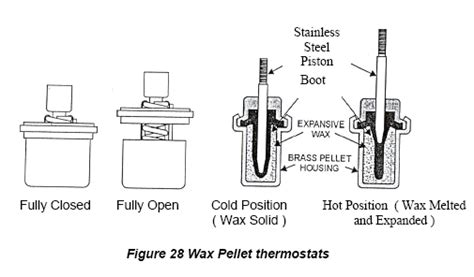 wax types diagram industries news 3 combustion engines cooling