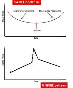 Reversal Pattern Adalah | reversal pattern pola perubahan arah forex dan saham