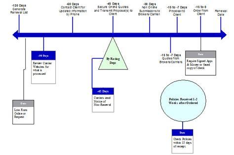 agency workflow process best practices procedures