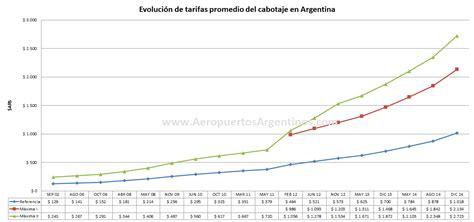 ver aumento ffaa arg abril16 evoluci 243 n de las tarifas de cabotaje en argentina desde