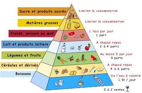 La Pyramide Alimentaire Cuisine Des Sens