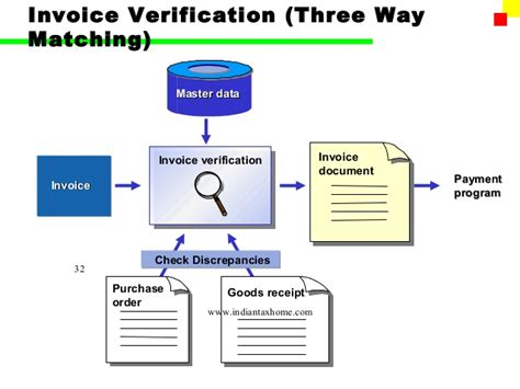 basic invoice verification procedure in sap mm invoice verification free printable invoice