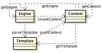 open source template engine httl open source java template engine
