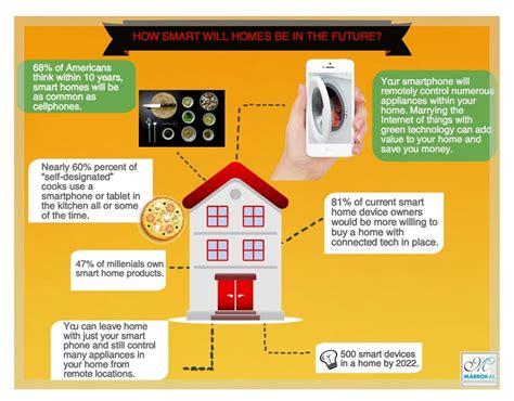 smarthome products 100 smart home products to buy best smart home
