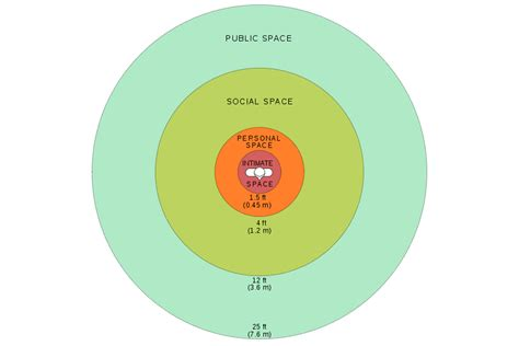 why do we have personal space how big is the average personal bubble