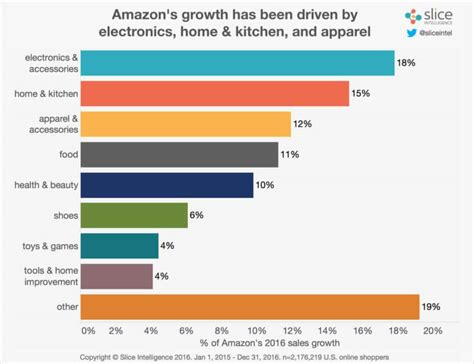 amazon yearly revenue amazon q4 beats earnings expectations but 43 7b in