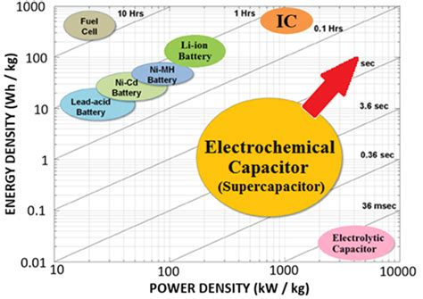 capacitor energy storage density made to measure supercapacitors made to measure materials