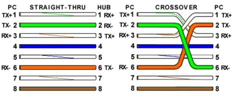 Rj45 Crimping Color Code Color Code Of Ethernet Cables Tibs On How To Assemble