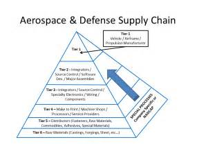 As9100 Compliance by Aerospace Supply Chain 080213b Cvg Strategy