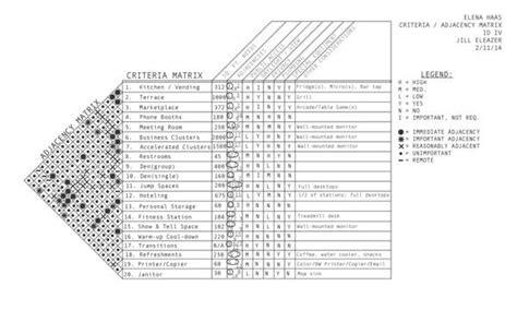 interior design criteria 14 space matrix design of unity images design elements