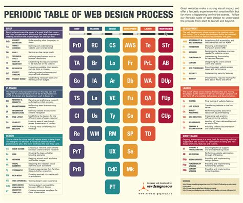 Ag On Periodic Table by The Periodic Table Of Web Design Infographic Churchmag