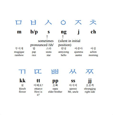 printable hangul alphabet chart search results for alphabet chart with pictures template