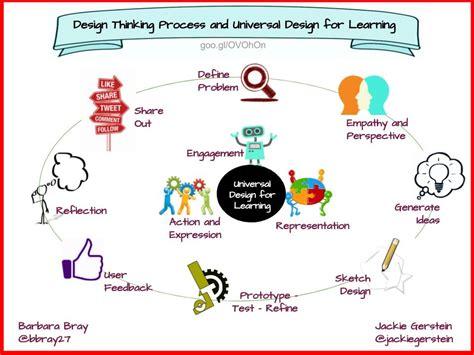 design thinking process and methods manual pdf design thinking process and udl planning tool rethinking
