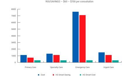 emergency room costs mdhotline