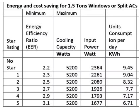 Ac Wc Per Ton how much electricity units is used by 1 5 ton split ac
