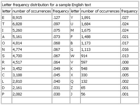 Letter Frequency Distribution letter frequency distribution for a sle text