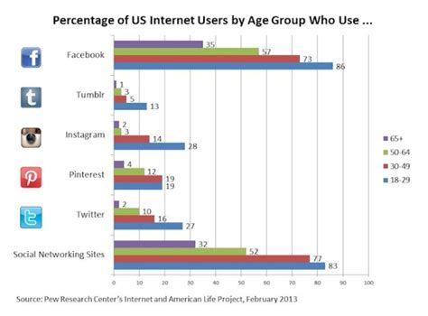 social media site usage 2014 pew research center facebook changes clash with millennial mindset