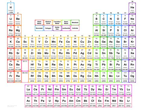 printable periodic table large print large print periodic table printable periodic tables
