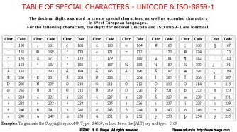 table of special characters unicode iso 8859