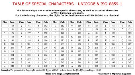 Unicode Table by Table Of Special Characters Unicode Iso 8859