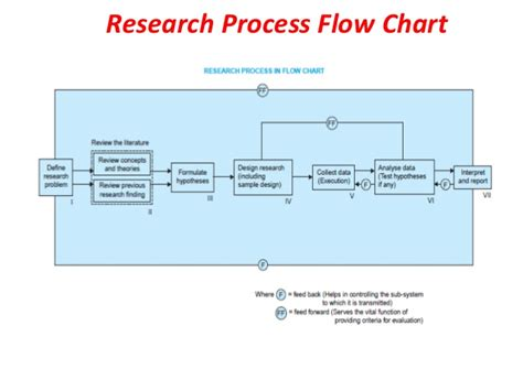 research design flowchart research process
