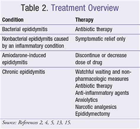 antibiotic therapy for epididymitis