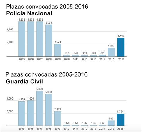 acenso con mobre de plicia nacional 2016 policia nacional y guardia civil 161 evoluci 211 n plazas 218 ltimos