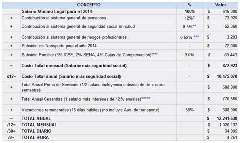 cuanto es el salario minimo colombia 2013 autos post cuanto esta un salario minimo en colombia 2013 autos post