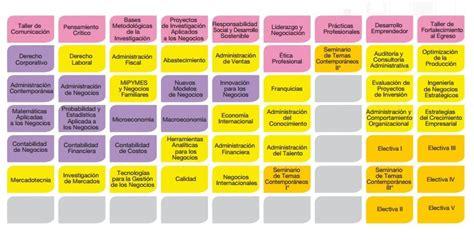 Mba Uvm Plan De Estudios by Administracion