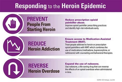 Using Methadone Term Opiate Detox by Heroin Overdose Cdc Injury Center