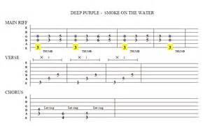 Gitarren noten jingle bels new calendar template site