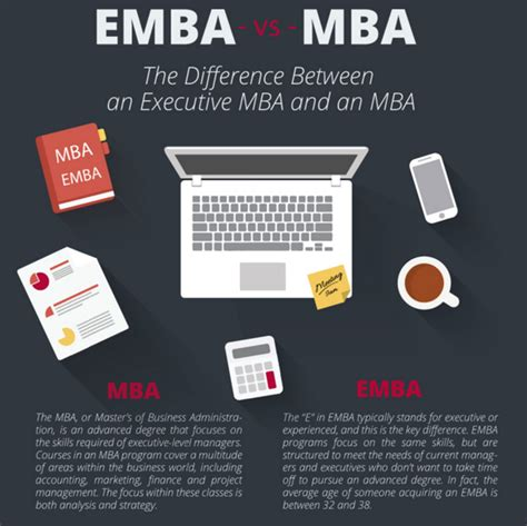 Executive Mba Vs Time Mba In India by What Are Pros And Cons Of An Executive Mba While Doing A