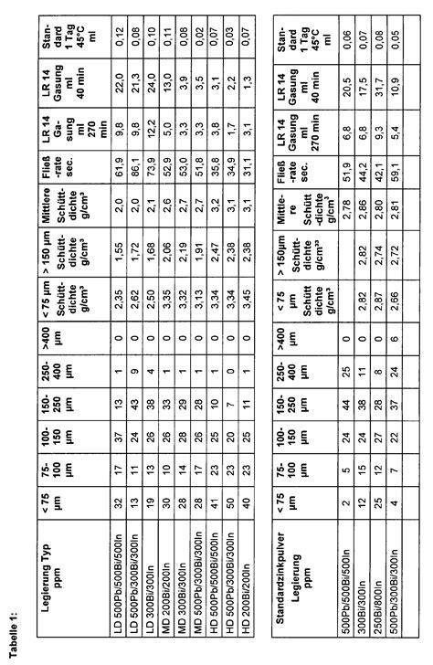 knopfzellen tabelle patent ep1430976a1 zinkpulver oder zinklegierungspulver