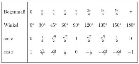 sinus cosinus tabelle kompaktkurs elementarmathematik f 252 r studienanf 228 nger