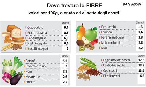 alimentazione con fibre fibre per essere in zona dieta zona personalizzata