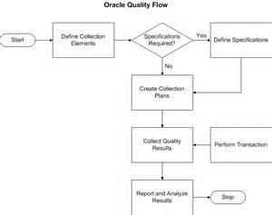oracle quality user s guide