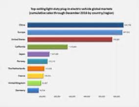 Electric Car Sales In Usa In Electric Vehicles In Japan