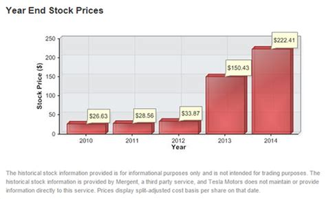 Average Tesla Price 3 Investing You Should Consider Breaking Dr Wealth